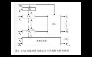 采用分段量化和比特滑動技術的流水并行式模數轉換電路