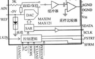 14位模數轉換器MAX121芯片的原理及性能特點分析