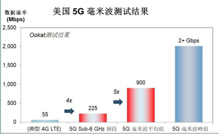 毫米波中运行速度最快的 5G 智能手机是什么产品...