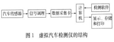 基于數據采集卡的PC-DAQ結構實現汽車檢測儀的設計