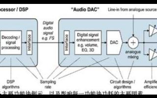 如何计算DAC功耗?每个功耗数字包括了什么