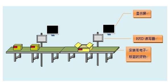 固定式读卡器实现无人接触管理,推动生产效率