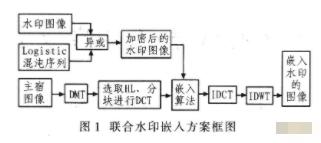 基于DWT-DCT的空域数字水印方法的研究