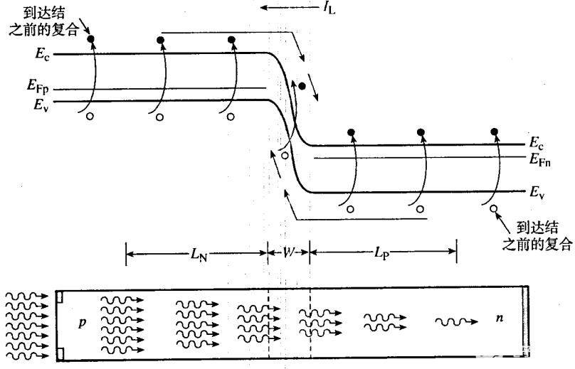 光电探测器的应用广泛,它的基本原理是什么