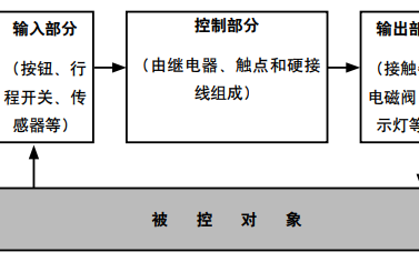 AC500 PLC可編程邏輯控制器的學習教程免費下載