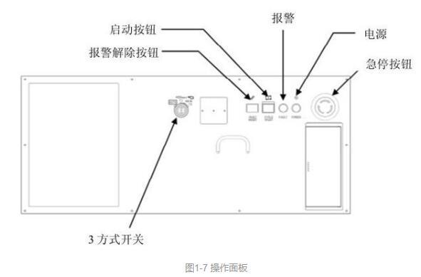 工業機器人控制柜使用方法