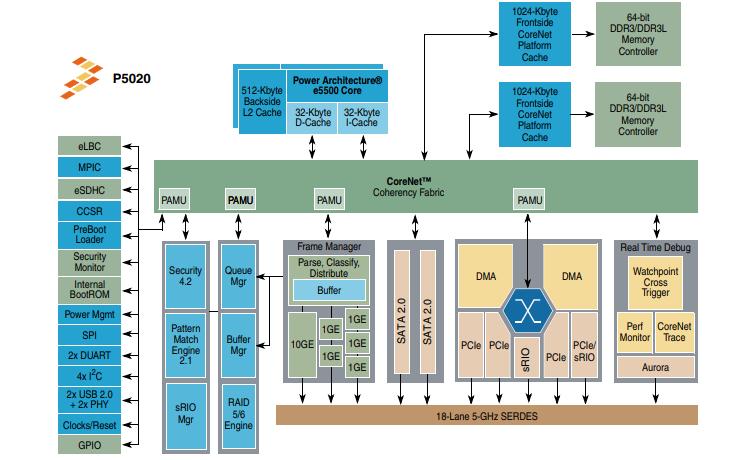 P5020和P5010集成處理器的數據手冊免費下載
