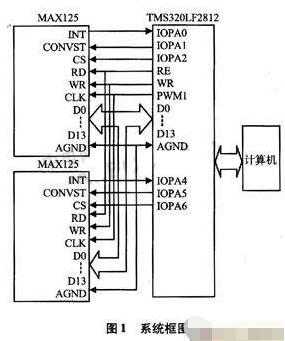 基于高速DSP处理芯片实现细分误差快速测量系统的...