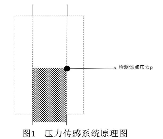 壓力傳感輸液報警器的原理和優勢