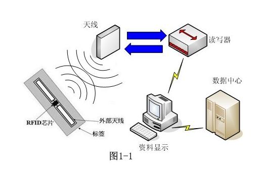基于RFID技术的货车车架管理具体是如何实现的