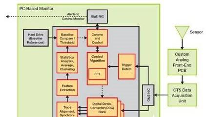 iVeia 公司推出适用于嵌入式监控器设计的Zy...