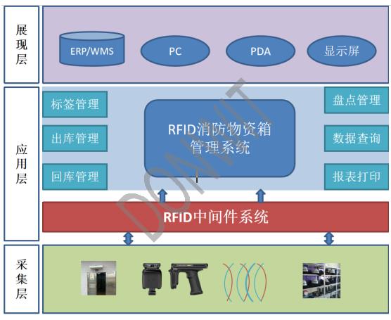 基于RFID技术的消防物资管理解决方案