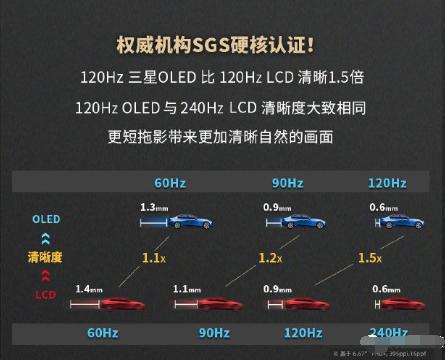 三星講解紅米AMOLED屏幕:最低藍光比例僅為LCD的三分之一
