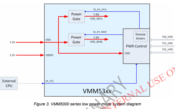 VMM5320多流集线器控制器的数据手册免费下载