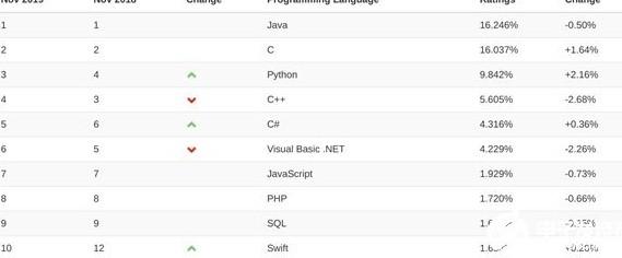 为什么今年编程技能排在Java后?