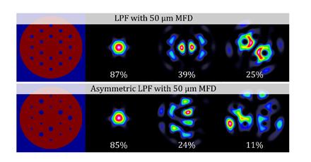 提高光纖激光橫模不穩定性(TMI)的閾值