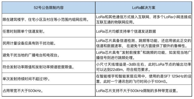 NB-IoT与LoRa相互补充,相辅相成