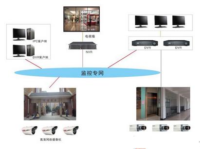 工厂联网监控系统的优势、特点及如何实现设计