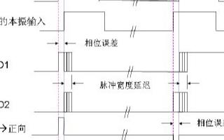 基于電荷泵鎖相環技術的電路鎖定檢測的基本原理和設...