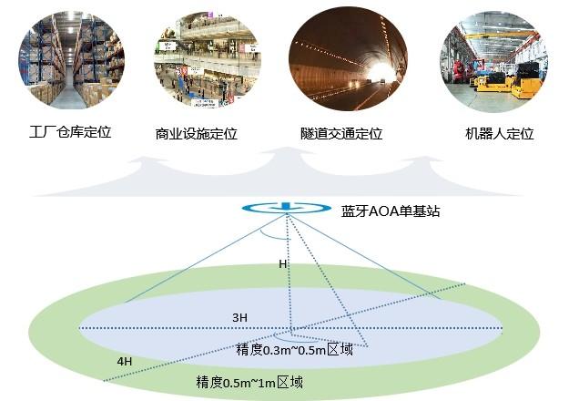 中国移动推出物联网蓝牙AOA技术