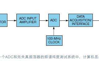 采用惠普HP-339A分析仪进行18位ADC保真...