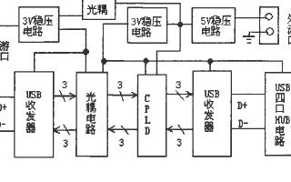 基于復雜可編程邏輯器件實現USB隔離接口的設計