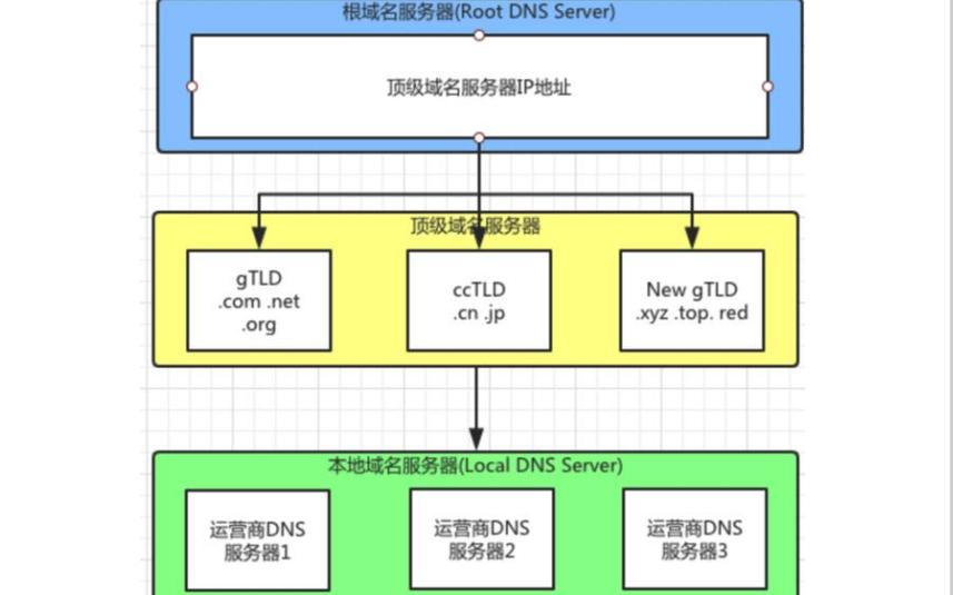 DNS的訪問原理詳細資料說明