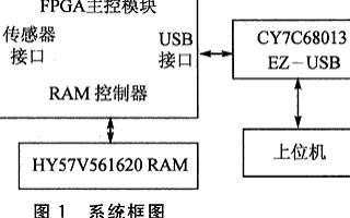 基于FPGA器件EP2C5F256C6芯片實現圖...