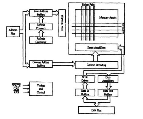 什么是DRAM_DRAM結構的框架圖