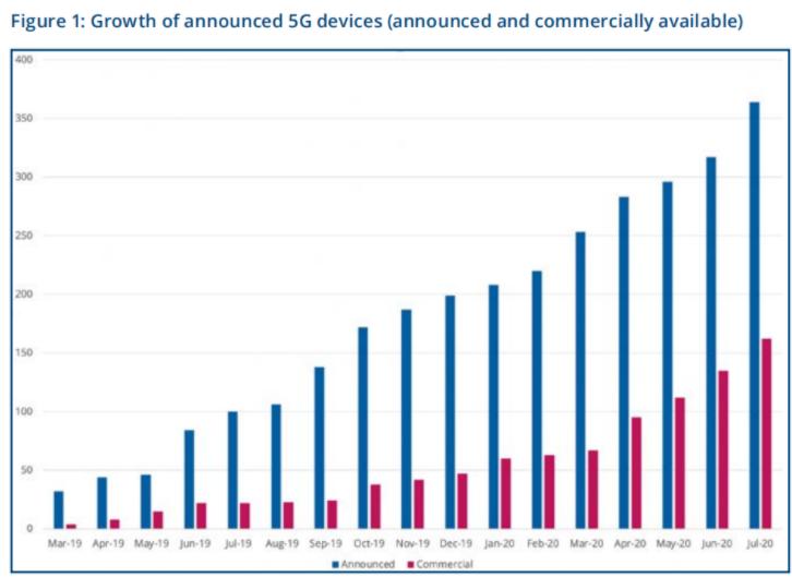 全球5G終端設備數量發布達364款,支持sub-6GHz頻段達75.5%