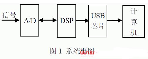 基于TMS320F2812芯片和USB總線傳輸技術實現數據采集系統的設計
