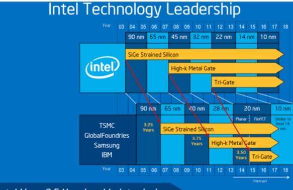 为什么AMD在市场的处理器中实际的密度要低得多?