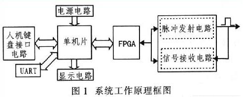 基于单片机STC12C5410AD和FPGA???..