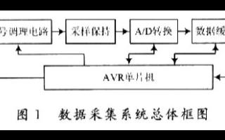 利用虚拟仪器技术实现高精度数据采集系统的应用设计