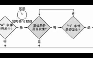 采用雙觸發排列方法的現代數字示波器