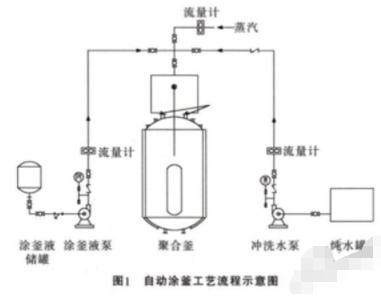 NHR系列仪表在专用树脂生产自动化控制系统中的应...