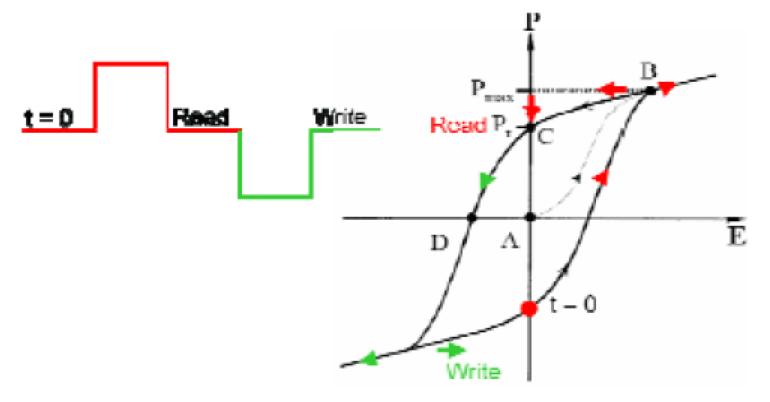 为大家详细介绍关于非易失性FRAM中的预充电操作