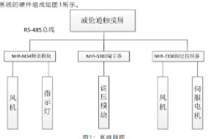虹润NHR系列仪表在医院血液病房监控系统中的应用