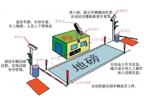 RFID技术在汽车衡全自动智能称重系统的应用