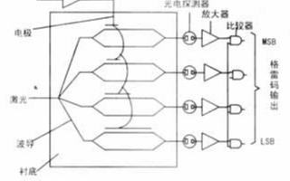 光學模數轉換器的主要技術指標、性能與應用分析
