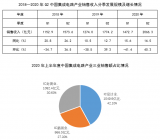 2020年上半年度中国集成电路产业收入3539亿同比增长16.1%
