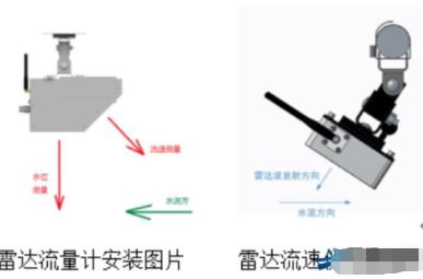 雷达流量计和雷达流速仪在宽河道测量中的安装方式与...
