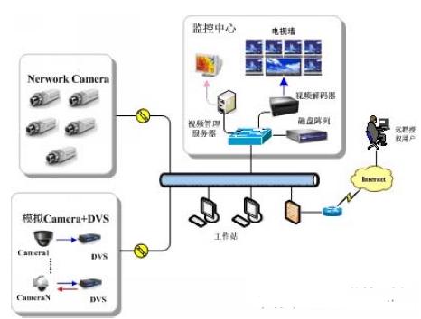 企事业单位安全监控系统的特点及功能实现