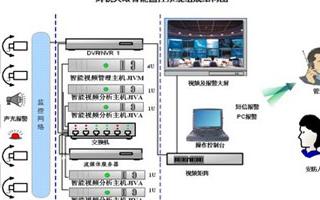 智能视频监控系统的组成、特点及在酒店管理中的应用...