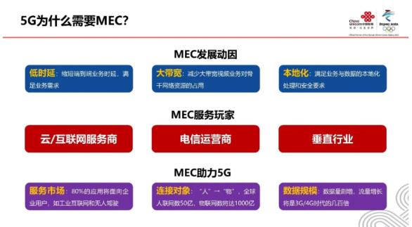 移动边缘计算MEC与5G的结合,带