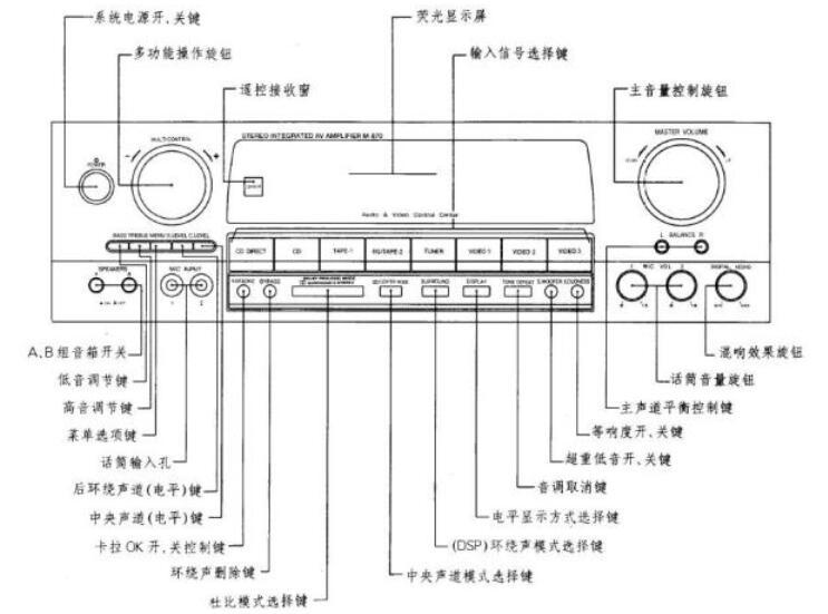 功放機功能鍵圖解_功放機的作用
