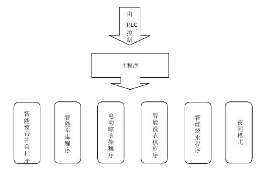 如何使用PLC控制智能家居系統