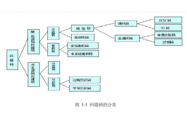 如何使用FPGA实现信道编码