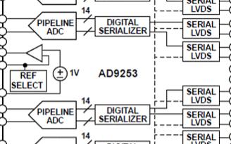 四路14位125MSPS模数转换器AD9253的...