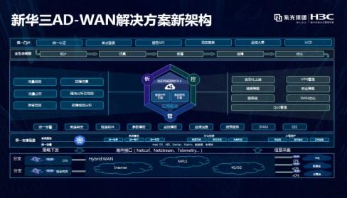 """新華三提供全場景的""""應用驅動廣域網 AD-WAN 解決方案"""""""